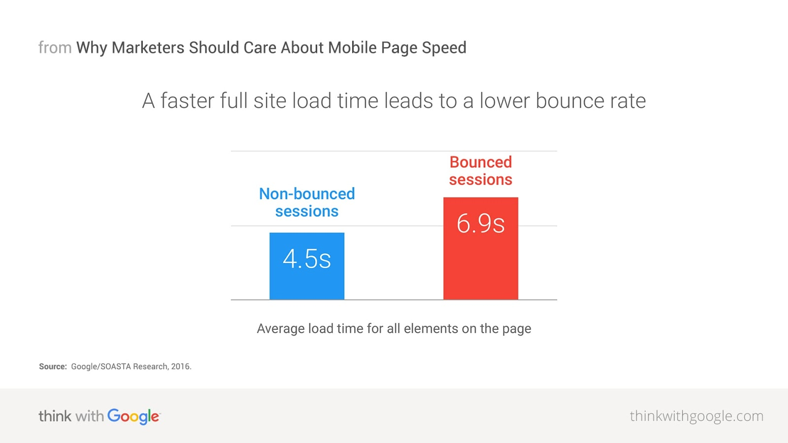 Google PageSpeed Optimization Helps Keep Visitors Around